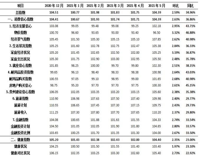 《2021年5月贵州消费信心及健康指数维持乐观》