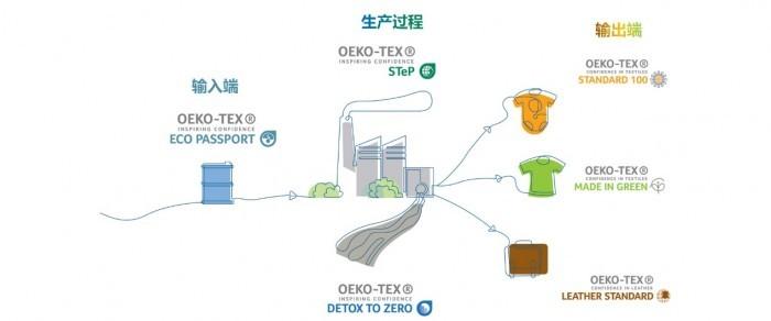 绿色工厂的标准,STeP by OEKO-TEX认证是什意思?