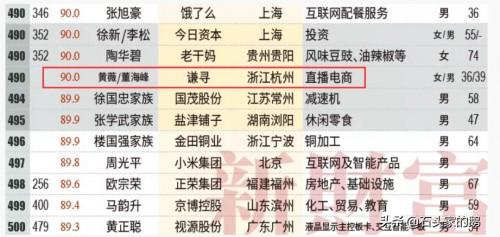 中国富豪排行榜100名_福布斯2021中国慈善榜完整名单:前100名富豪捐款排行榜一览(2)