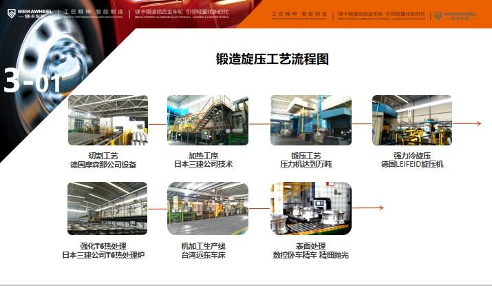 镁卡锻造铝轮助力重卡行业轻量化发展