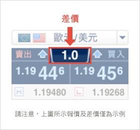 外匯差價-img-spreads-and-rollover.png